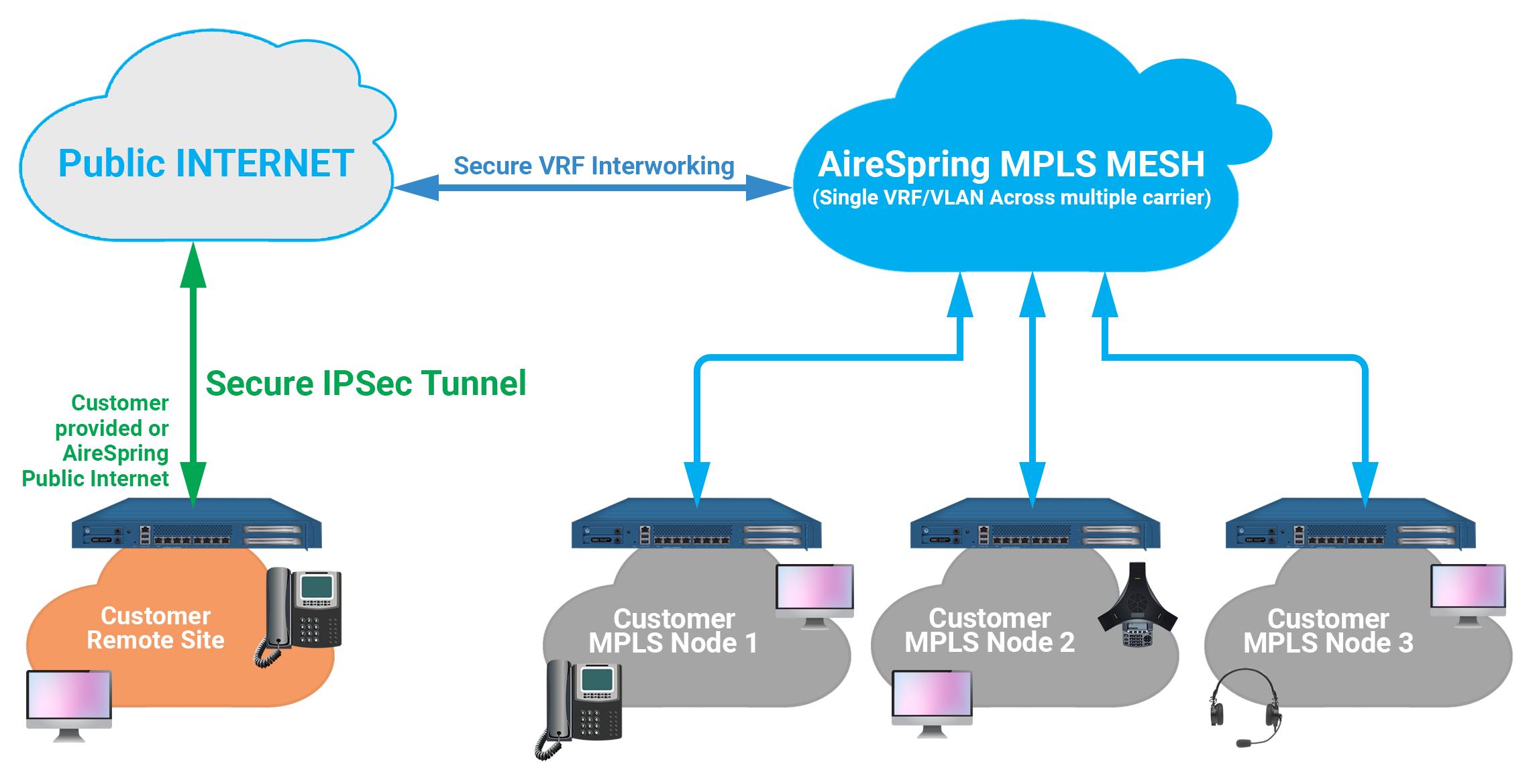 IPsec VPN Remote Access